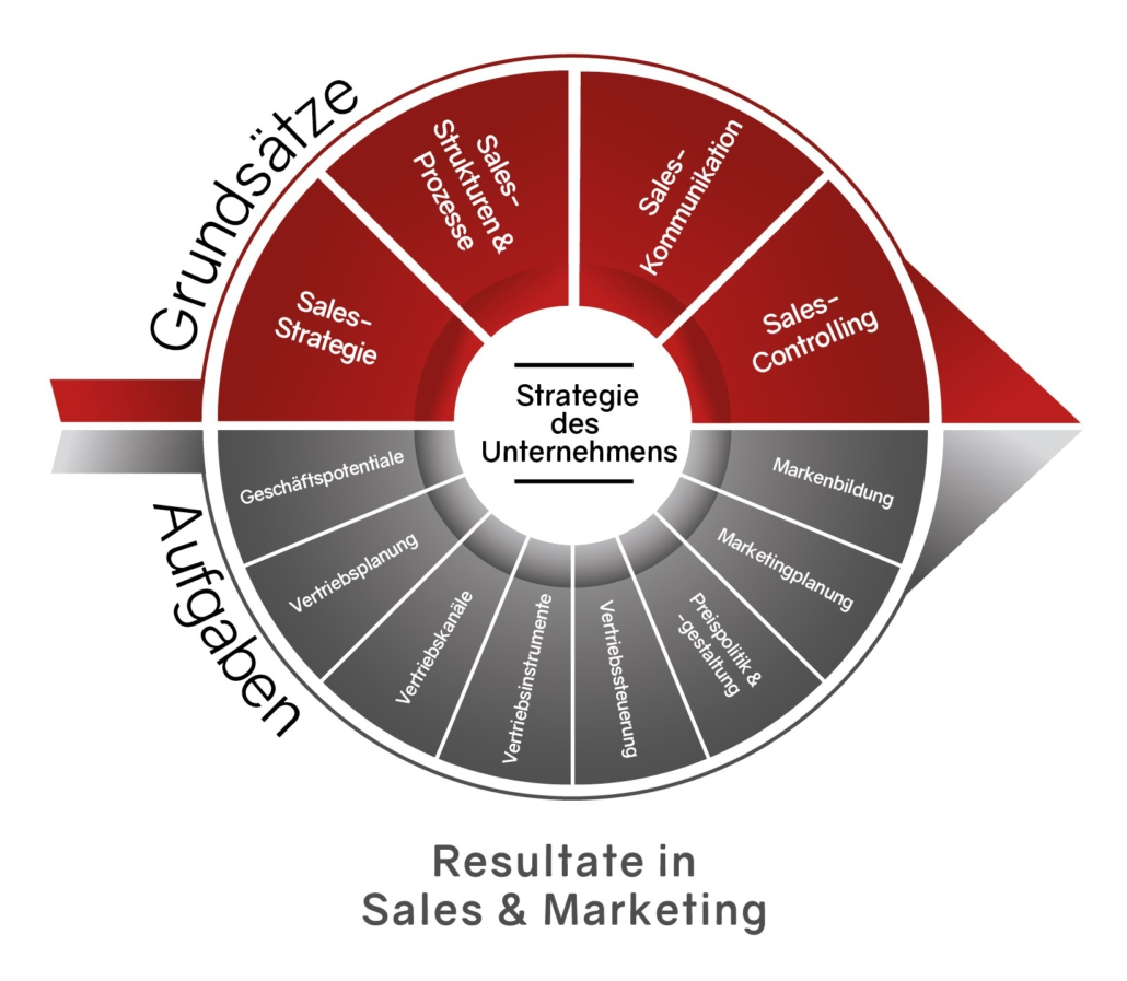 THE MAKED TEAM_Sales&Marketing